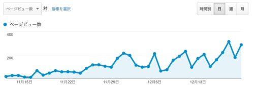 新しいアダルトブログをオープンして1ヶ月半の、Google検索アクセス数を公開