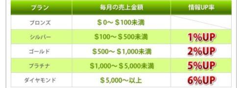 SBSアフィリエイトのランクアップ制度で報酬がさらにアップ
